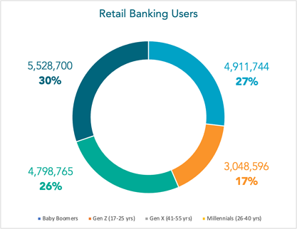 Retail banking users