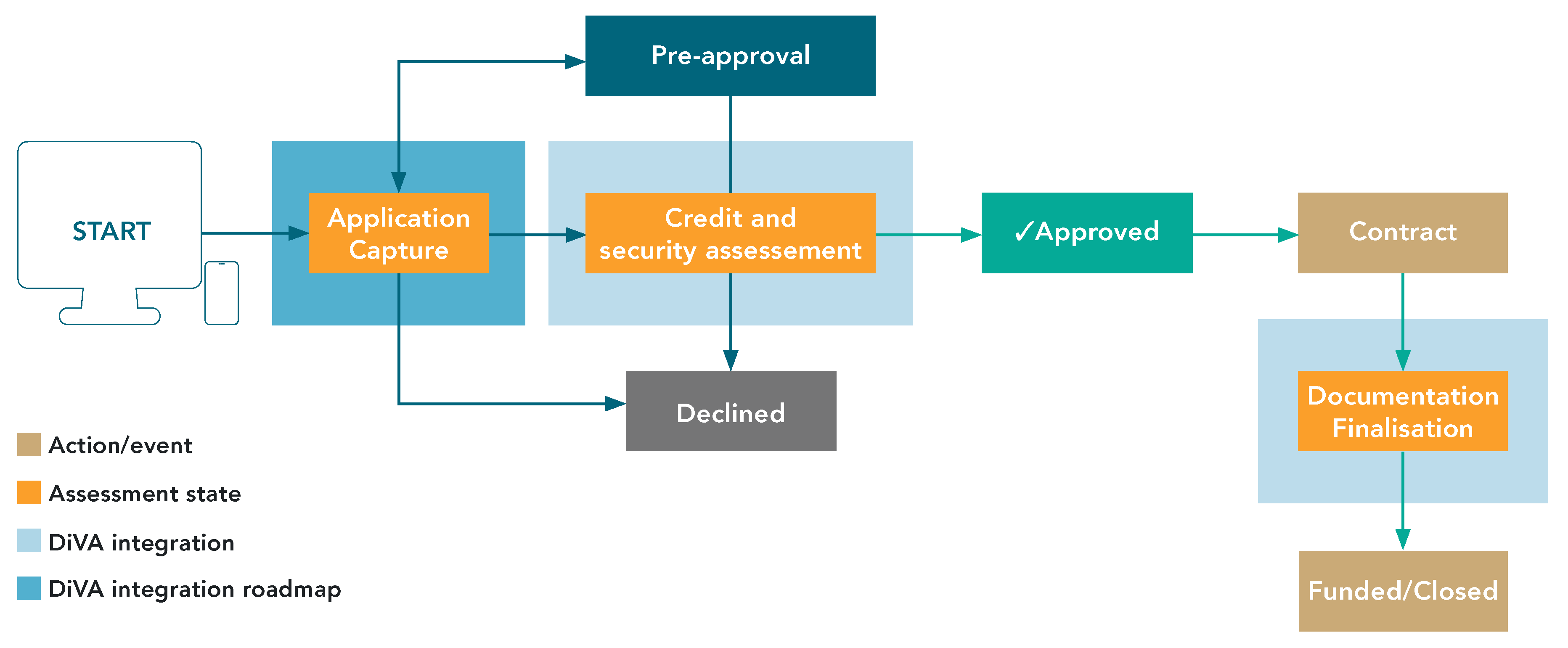 DiVA Integraion in Loan Orgination Workflow_No Title_Transparent